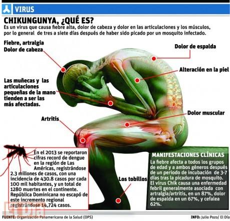 vacuna chikungunya